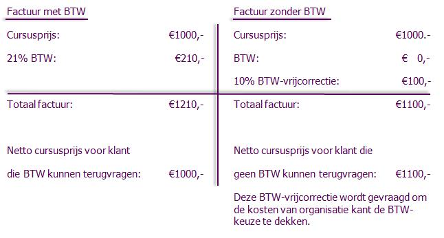 BV&T BTW vrijstelling bij opleidingen Advisering